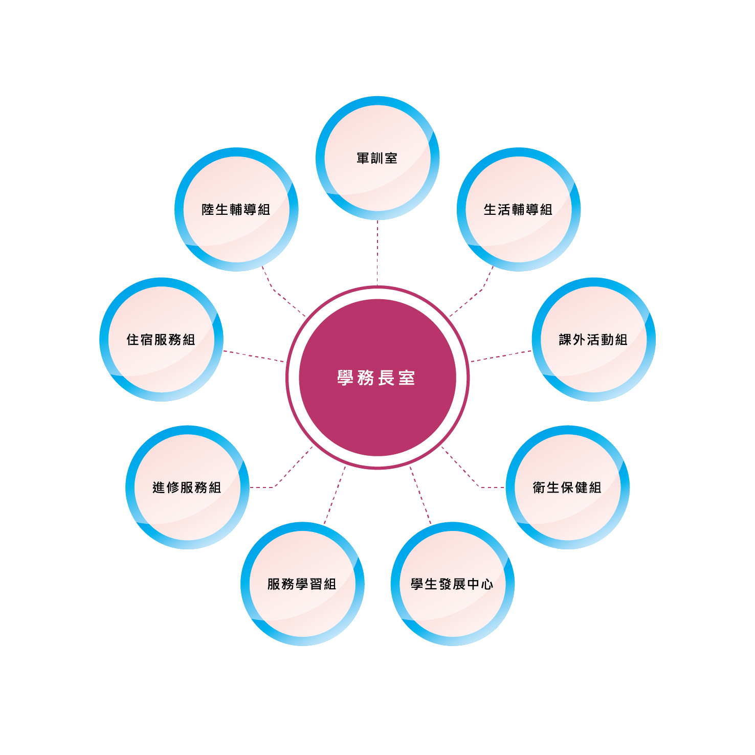 學務長室-組織架構
