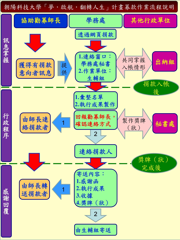 募款作業流程說明